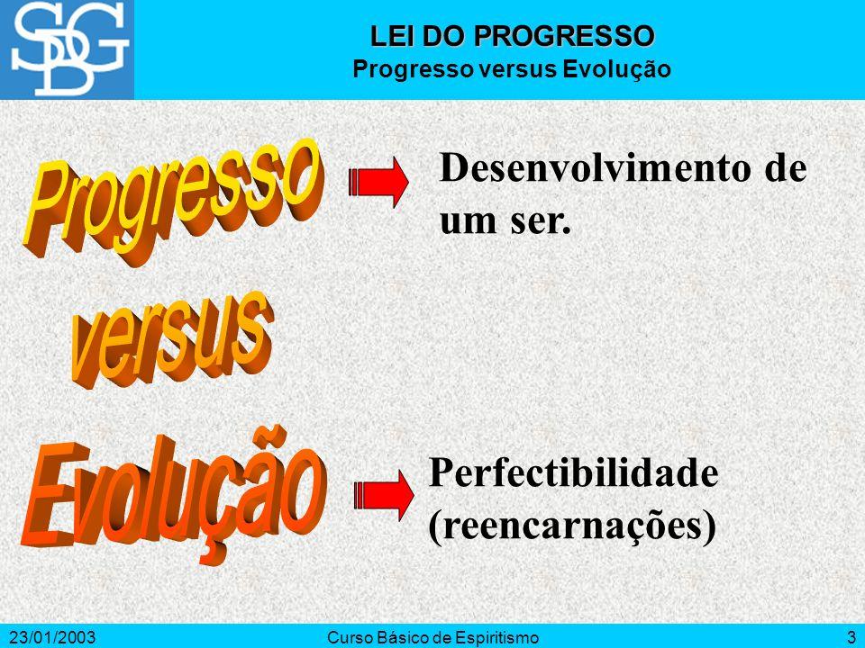 23/01/2003Curso Básico de Espiritismo4 Significa movimento ou marcha para frente.