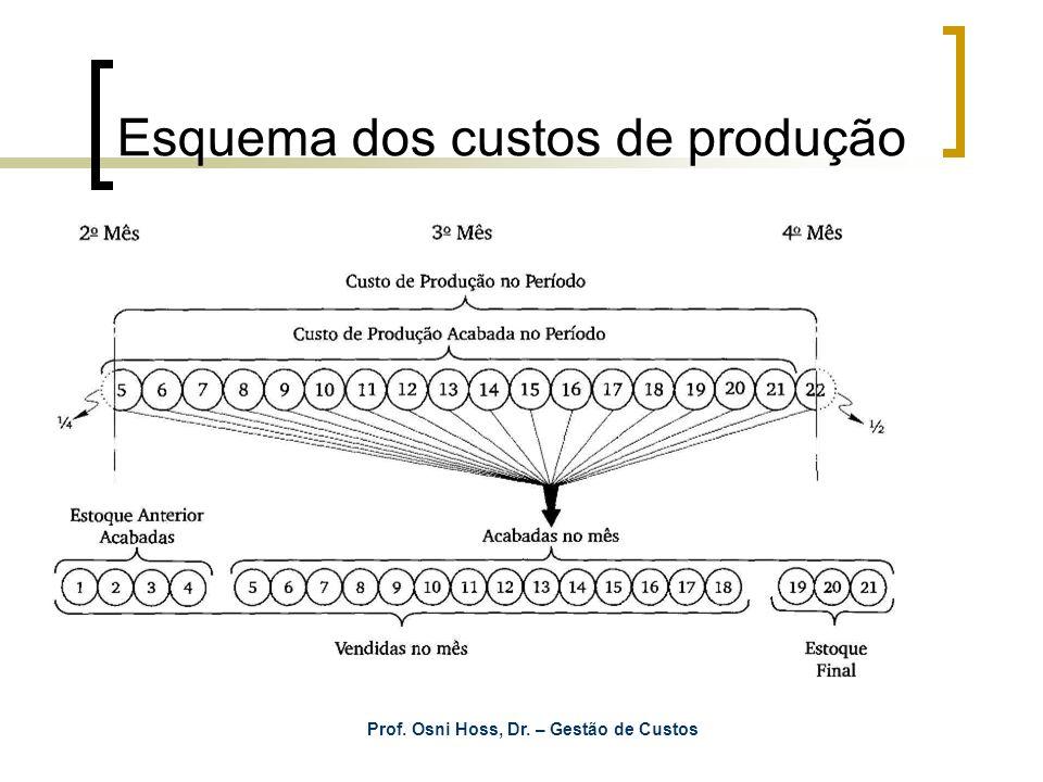 Esquema dos custos de produção Prof. Osni Hoss, Dr. – Gestão de Custos