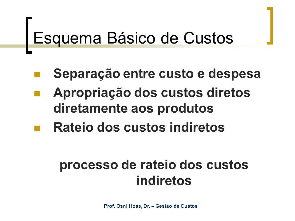 Prof. Osni Hoss, Dr. – Gestão de Custos Esquema Básico de Custos Separação entre custo e despesa Apropriação dos custos diretos diretamente aos produt
