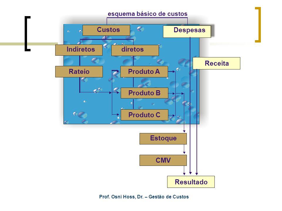 Prof. Osni Hoss, Dr. – Gestão de Custos Despesas Receita Resultado Indiretos diretos Produto A Produto B Produto C esquema básico de custos Estoque CM