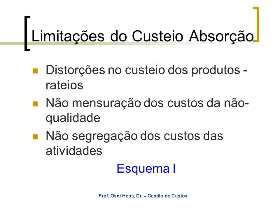 Prof. Osni Hoss, Dr. – Gestão de Custos Limitações do Custeio Absorção Distorções no custeio dos produtos - rateios Não mensuração dos custos da não-
