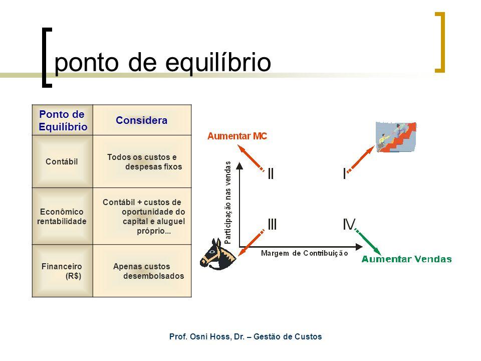 Prof. Osni Hoss, Dr. – Gestão de Custos ponto de equilíbrio Ponto de Equilíbrio Considera Contábil Todos os custos e despesas fixos Econômico rentabil