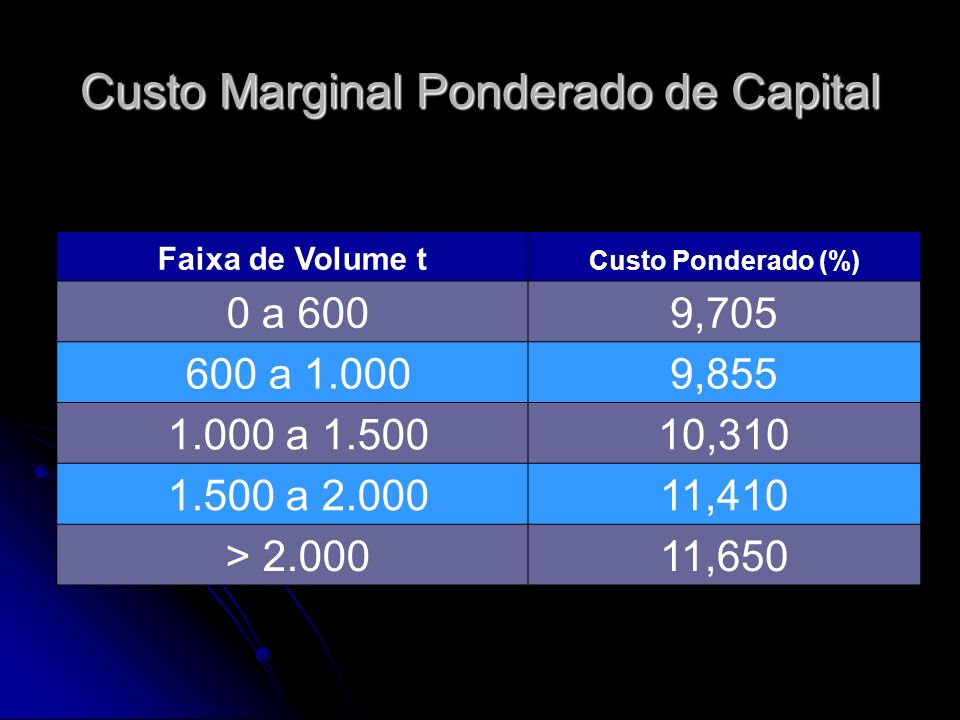Faixa de Volume t Custo Ponderado (%) 0 a 6009,705 600 a 1.0009,855 1.000 a 1.50010,310 1.500 a 2.00011,410 > 2.00011,650 Custo Marginal Ponderado de