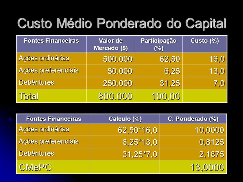 Custo Médio Ponderado do Capital Fontes Financeiras Valor de Mercado ($) Participação (%) Custo (%) Ações ordinárias 500.00062,5016,0 Ações preferenci