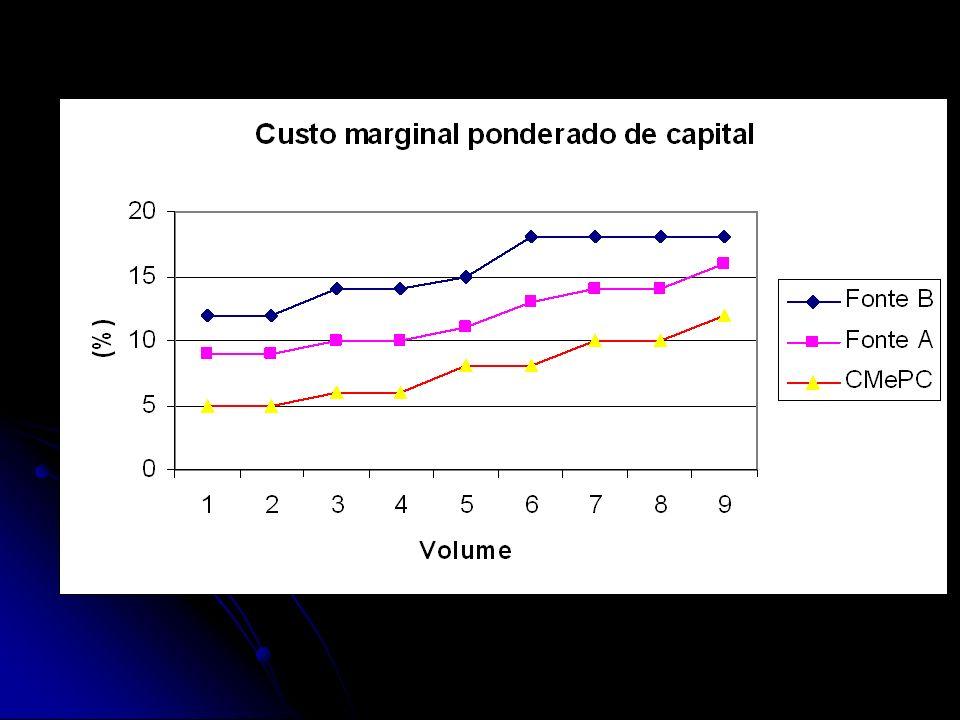 Custo Marginal Ponderado de Capital Fonte de CapitalProporção-meta Emprestimo a Longo Prazo 40% Ação Preferencial10% Ação Ordinaria50%