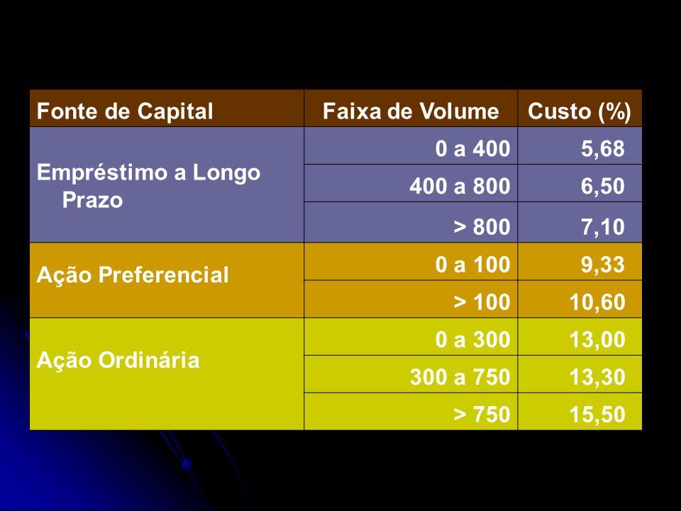 Fonte de CapitalFaixa de VolumeCusto (%) Empréstimo a Longo Prazo 0 a 400 5,68 400 a 800 6,50 > 800 7,10 Ação Preferencial 0 a 100 9,33 > 100 10,60 Aç