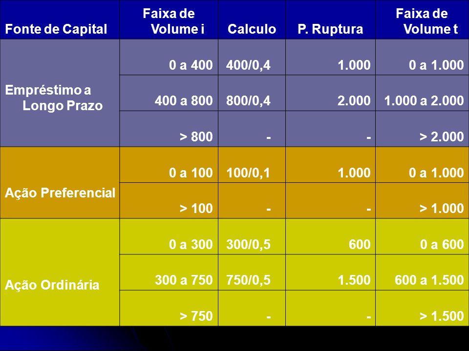 Fonte de Capital Faixa de Volume iCalculoP. Ruptura Faixa de Volume t Empréstimo a Longo Prazo 0 a 400 400/0,4 1.000 0 a 1.000 400 a 800 800/0,4 2.000