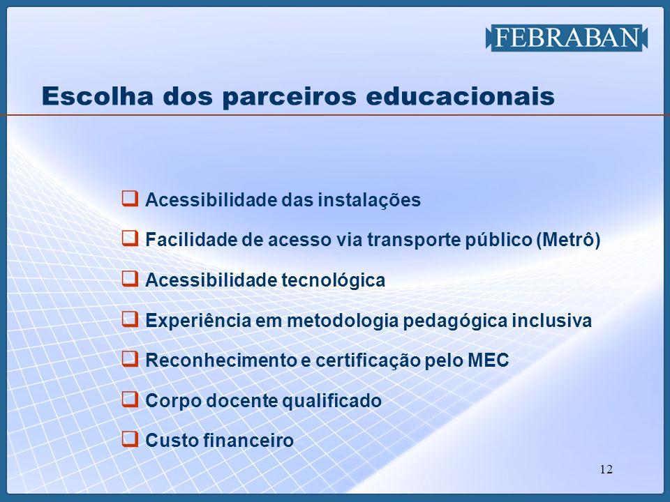 12 Acessibilidade das instalações Facilidade de acesso via transporte público (Metrô) Acessibilidade tecnológica Experiência em metodologia pedagógica