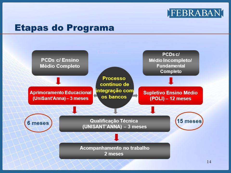 14 PCDs c/ Ensino Médio Completo PCDs c/ Médio Incompleto / Fundamental Completo Aprimoramento Educacional (UniSantAnna) – 3 meses Supletivo Ensino Mé
