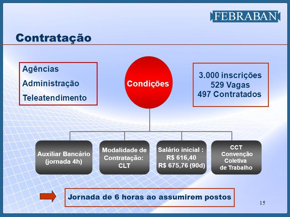 15 Contratação Agências Administração Teleatendimento Auxiliar Bancário (jornada 4h) Modalidade de Contratação: CLT Salário inicial : R$ 616,40 R$ 675