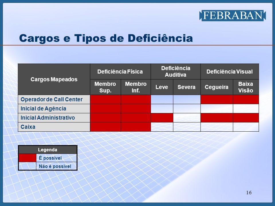 16 Cargos e Tipos de Deficiência Cargos Mapeados Deficiência Física Deficiência Auditiva Deficiência Visual Membro Sup. Membro Inf. LeveSeveraCegueira