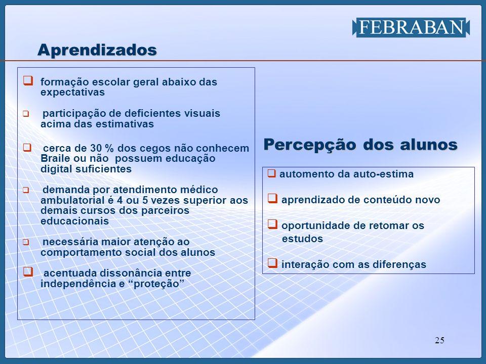 25 formação escolar geral abaixo das expectativas participação de deficientes visuais acima das estimativas cerca de 30 % dos cegos não conhecem Brail