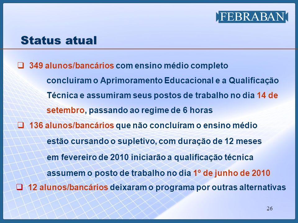 26 349 alunos/bancários com ensino médio completo concluiram o Aprimoramento Educacional e a Qualificação Técnica e assumiram seus postos de trabalho