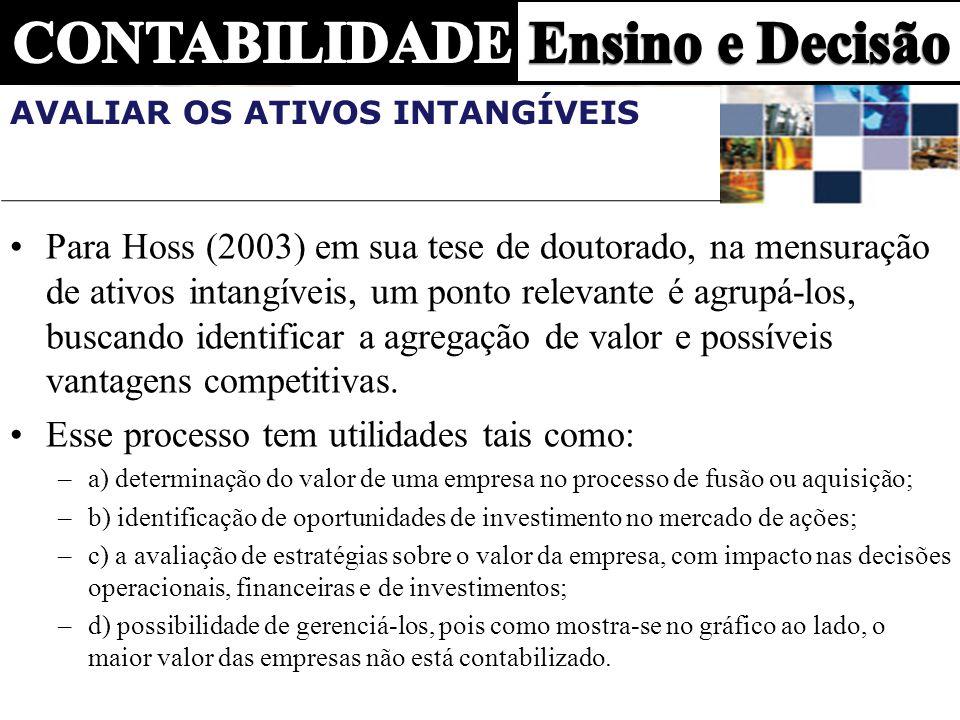 AVALIAR OS ATIVOS INTANGÍVEIS Para Hoss (2003) em sua tese de doutorado, na mensuração de ativos intangíveis, um ponto relevante é agrupá-los, buscand
