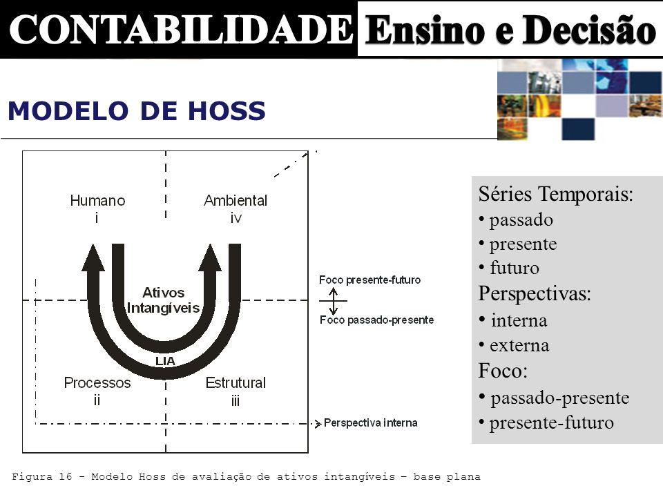 Figura 16 - Modelo Hoss de avalia ç ão de ativos intang í veis – base plana Séries Temporais: passado presente futuro Perspectivas: interna externa Fo