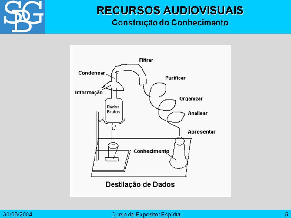 30/05/2004Curso de Expositor Espírita5 RECURSOS AUDIOVISUAIS Construção do Conhecimento