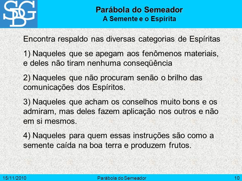 15/11/2010Parábola do Semeador10 Parábola do Semeador A Semente e o Espírita Encontra respaldo nas diversas categorias de Espíritas 1) Naqueles que se