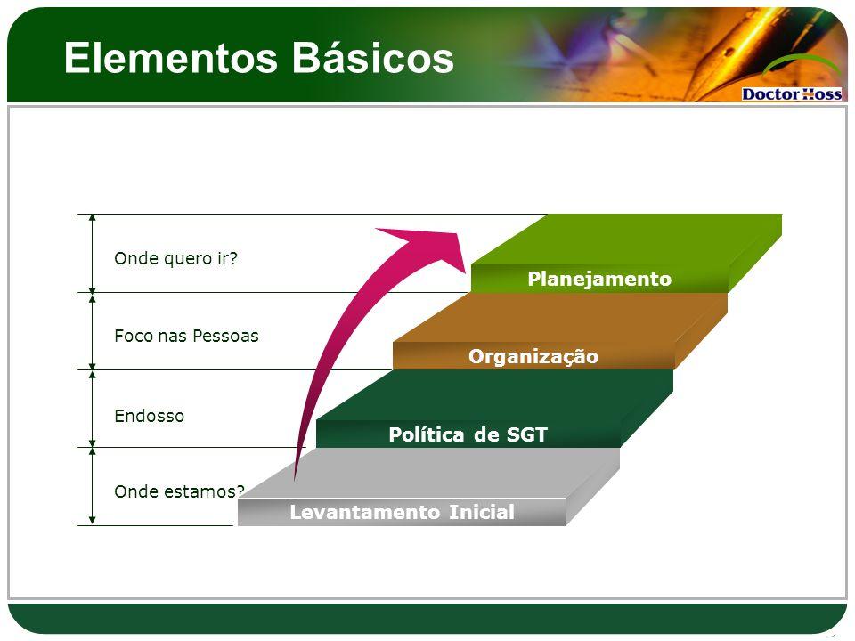 Elementos Básicos Onde quero ir? Foco nas Pessoas Endosso Onde estamos? Planejamento Organização Política de SGT Levantamento Inicial