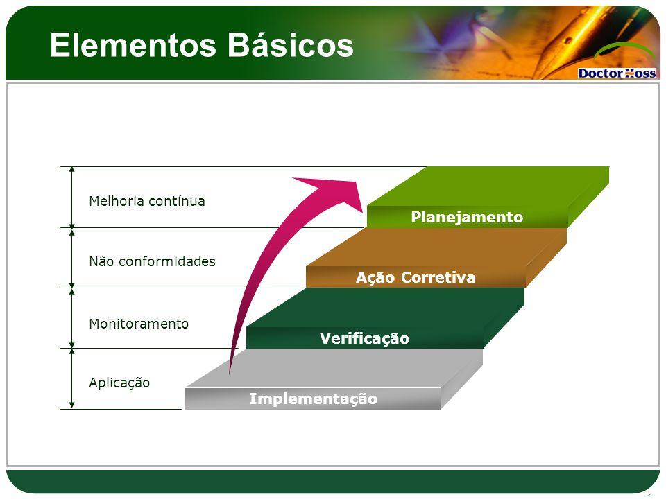 Elementos Básicos Melhoria contínua Não conformidades Monitoramento Aplicação Planejamento Ação Corretiva Verificação Implementação