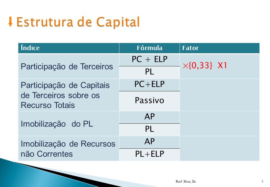 5 ÍndiceFórmulaFator Participação de Terceiros PC + ELP ×{0,33} X1 PL Participação de Capitais de Terceiros sobre os Recurso Totais PC+ELP Passivo Imo