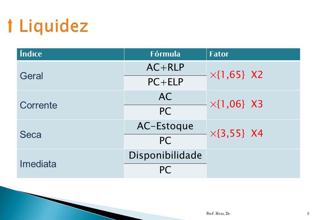Prof. Hoss, Dr.6 ÍndiceFórmulaFator Geral AC+RLP ×{1,65} X2 PC+ELP Corrente AC ×{1,06} X3 PC Seca AC-Estoque ×{3,55} X4 PC Imediata Disponibilidade PC