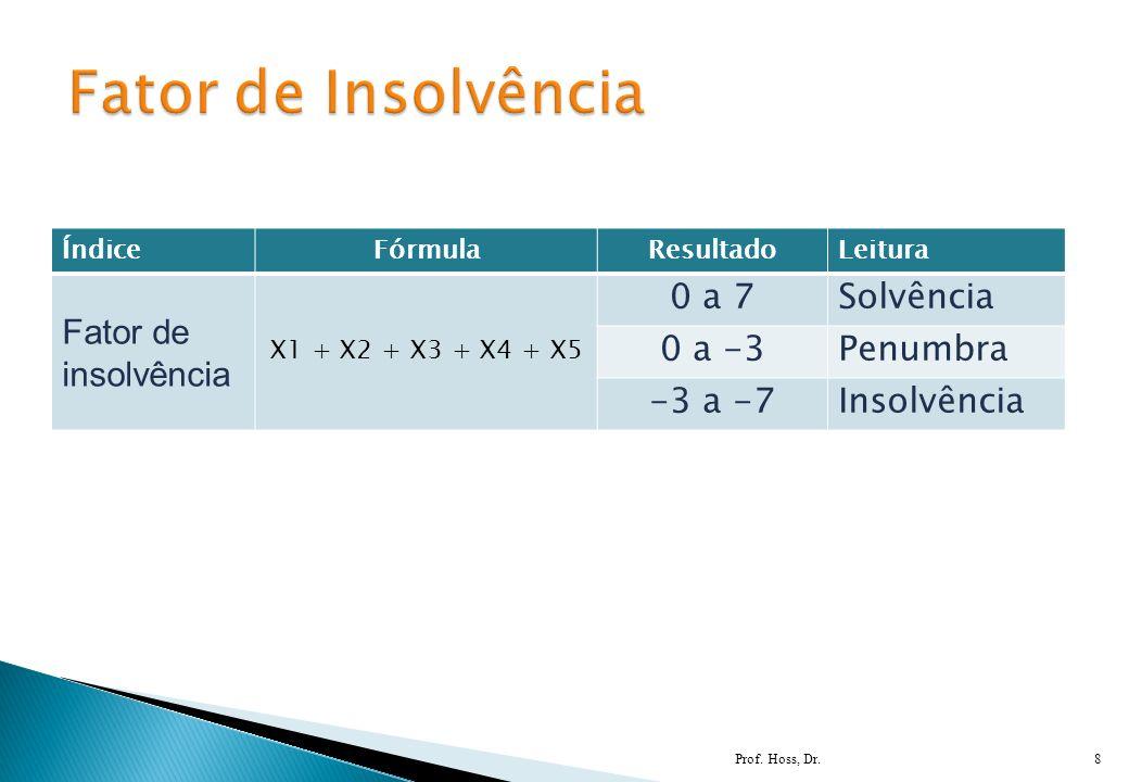 Prof. Hoss, Dr.8 ÍndiceFórmulaResultadoLeitura Fator de insolvência X1 + X2 + X3 + X4 + X5 0 a 7Solvência 0 a -3Penumbra -3 a -7Insolvência