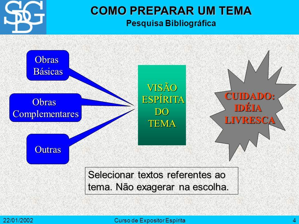 22/01/2002Curso de Expositor Espírita3 Recursos Próprios Recursos Próprios - abordar tema difícil, somente quando dispuser de tempo para pesquisá-lo.