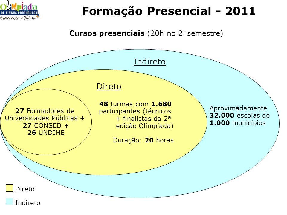 48 turmas com 1.680 participantes (técnicos + finalistas da 2ª edição Olimpíada) Duração: 20 horas Formação Presencial - 2011 27 Formadores de Univers