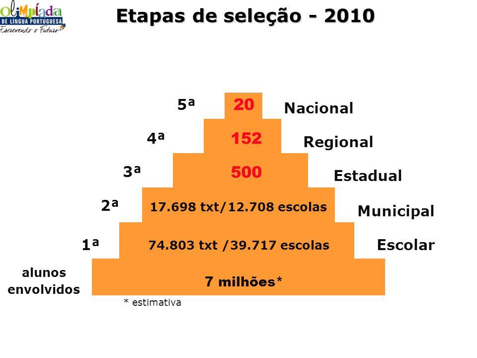 7 milhões* alunos envolvidos 1ª 2ª 3ª 500 4ª 152 5ª 20 74.803 txt /39.717 escolas Etapas de seleção - 2010 * estimativa 17.698 txt/12.708 escolas Naci