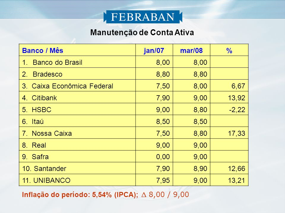2 Manutenção de Conta Ativa Inflação do período: 5,54% (IPCA); 8,00 / 9,00 Banco / Mêsjan/07mar/08% 1.Banco do Brasil 8,00 2.Bradesco 8,80 3.