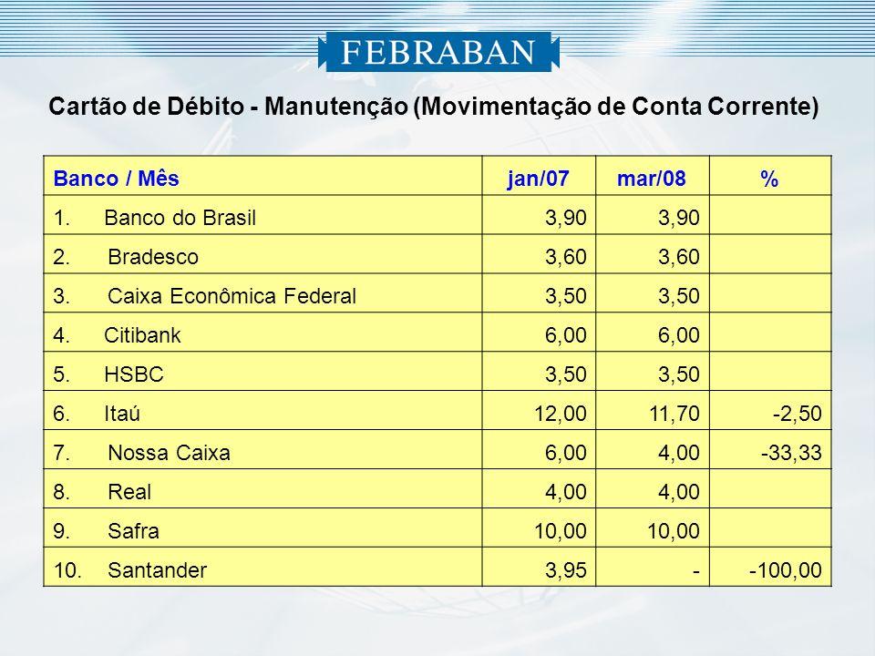 3 Cartão de Débito - Manutenção (Movimentação de Conta Corrente) Banco / Mêsjan/07mar/08% 1.Banco do Brasil 3,90 2.