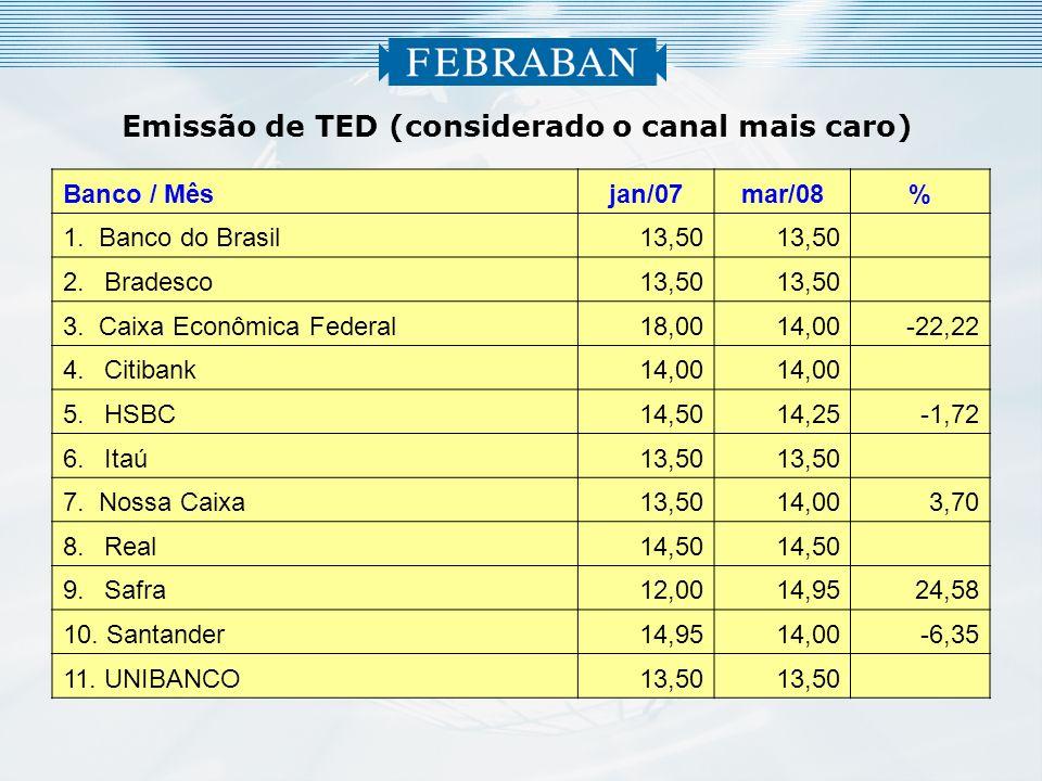 6 Banco / Mêsjan/07mar/08% 1.Banco do Brasil 13,50 2.Bradesco 13,50 3.