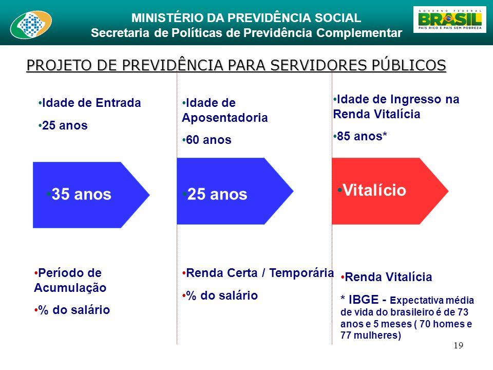 MINISTÉRIO DA PREVIDÊNCIA SOCIAL Secretaria de Políticas de Previdência Complementar 19 35 anos25 anos Vitalício Idade de Entrada 25 anos Idade de Apo