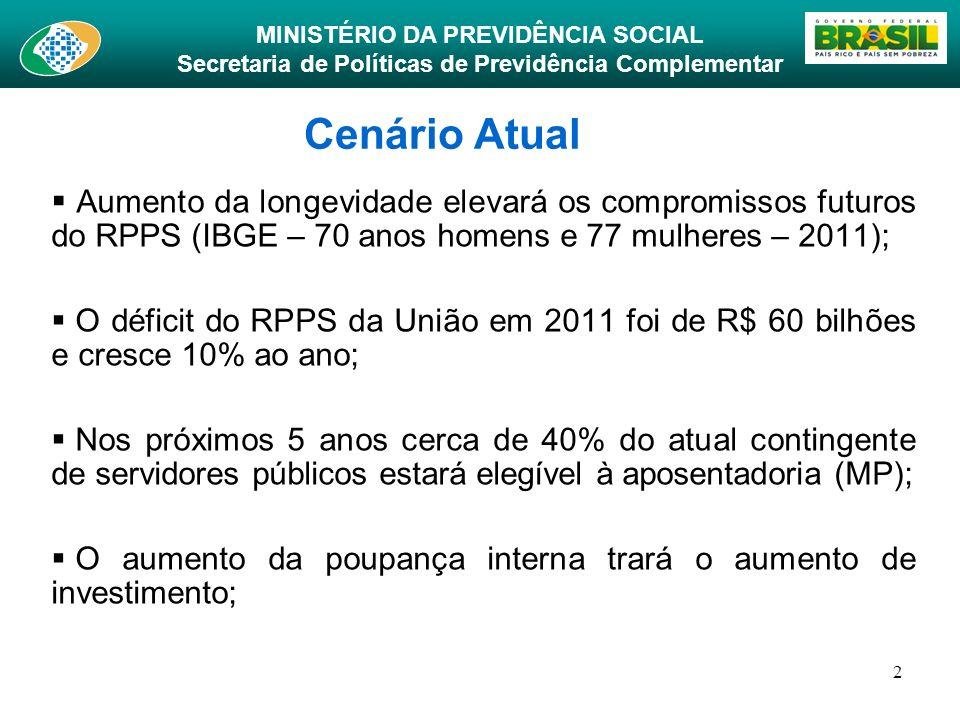 MINISTÉRIO DA PREVIDÊNCIA SOCIAL Secretaria de Políticas de Previdência Complementar 2 Cenário Atual Aumento da longevidade elevará os compromissos fu