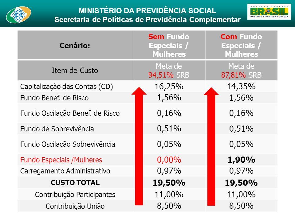 MINISTÉRIO DA PREVIDÊNCIA SOCIAL Secretaria de Políticas de Previdência Complementar 20 Cenário: Sem Fundo Especiais / Mulheres Com Fundo Especiais /