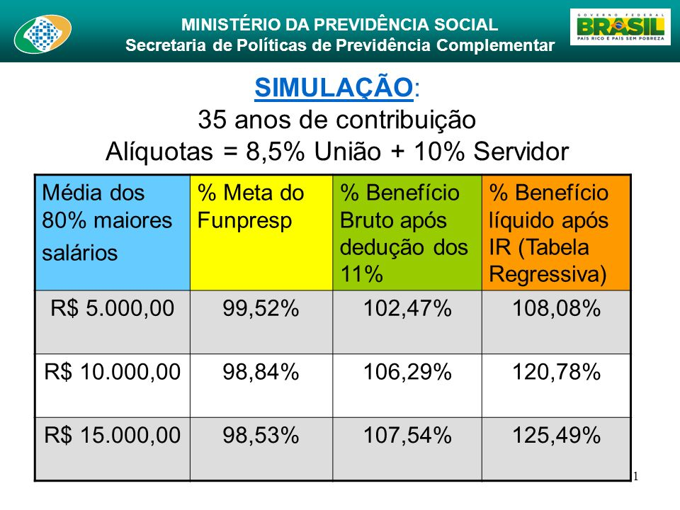 MINISTÉRIO DA PREVIDÊNCIA SOCIAL Secretaria de Políticas de Previdência Complementar 21 SIMULAÇÃO: 35 anos de contribuição Alíquotas = 8,5% União + 10