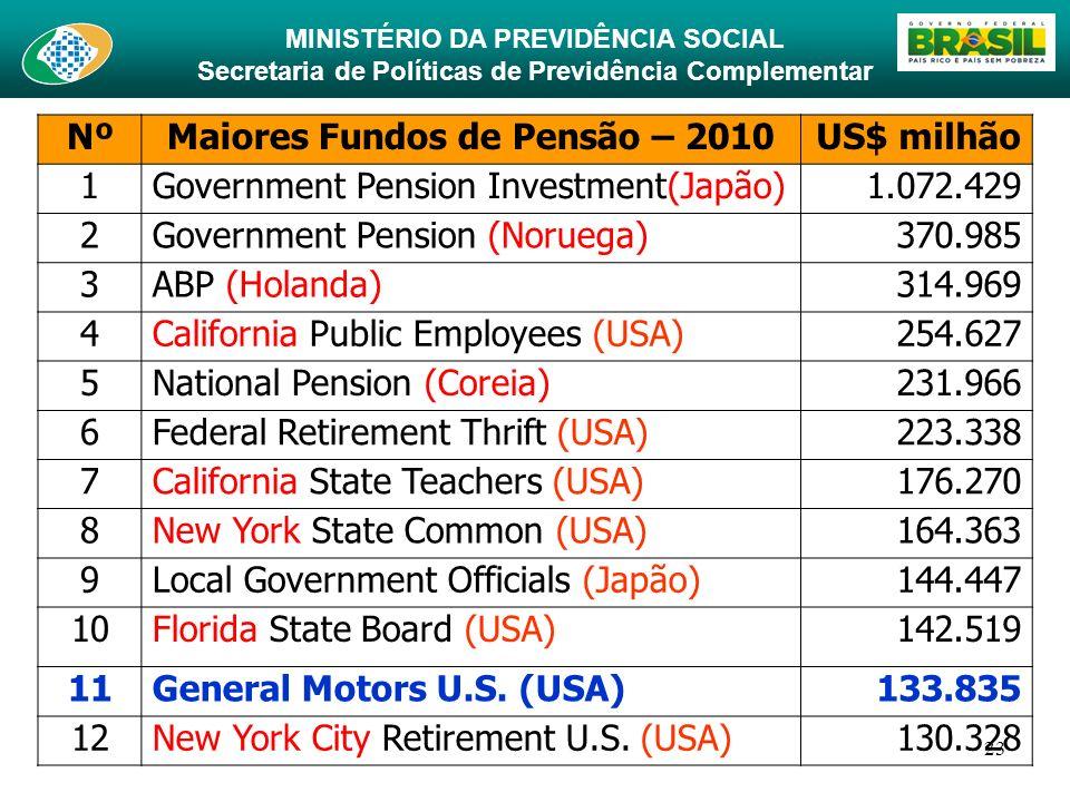 MINISTÉRIO DA PREVIDÊNCIA SOCIAL Secretaria de Políticas de Previdência Complementar 23 NºMaiores Fundos de Pensão – 2010US$ milhão 1Government Pensio