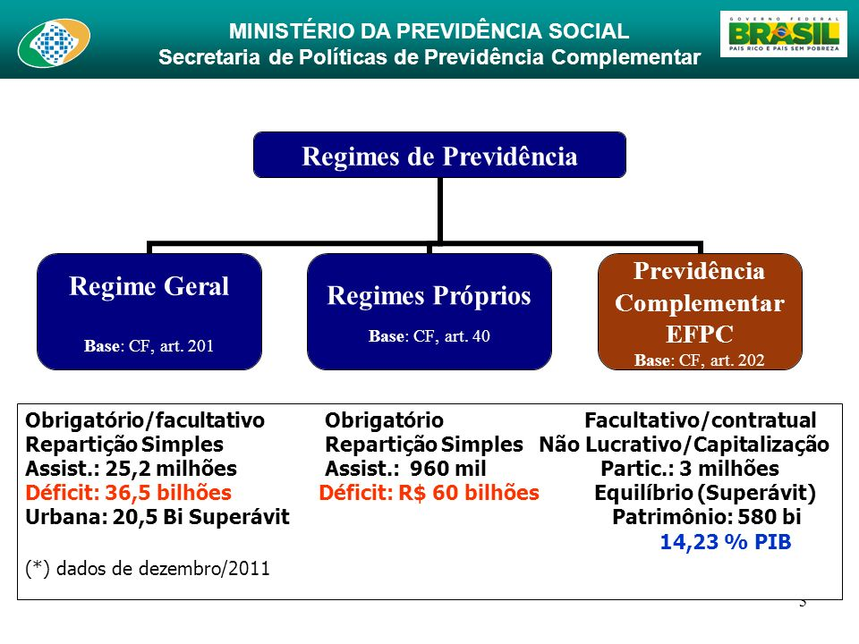 MINISTÉRIO DA PREVIDÊNCIA SOCIAL Secretaria de Políticas de Previdência Complementar 3 Regimes de Previdência Regime Geral Base: CF, art. 201 Regimes