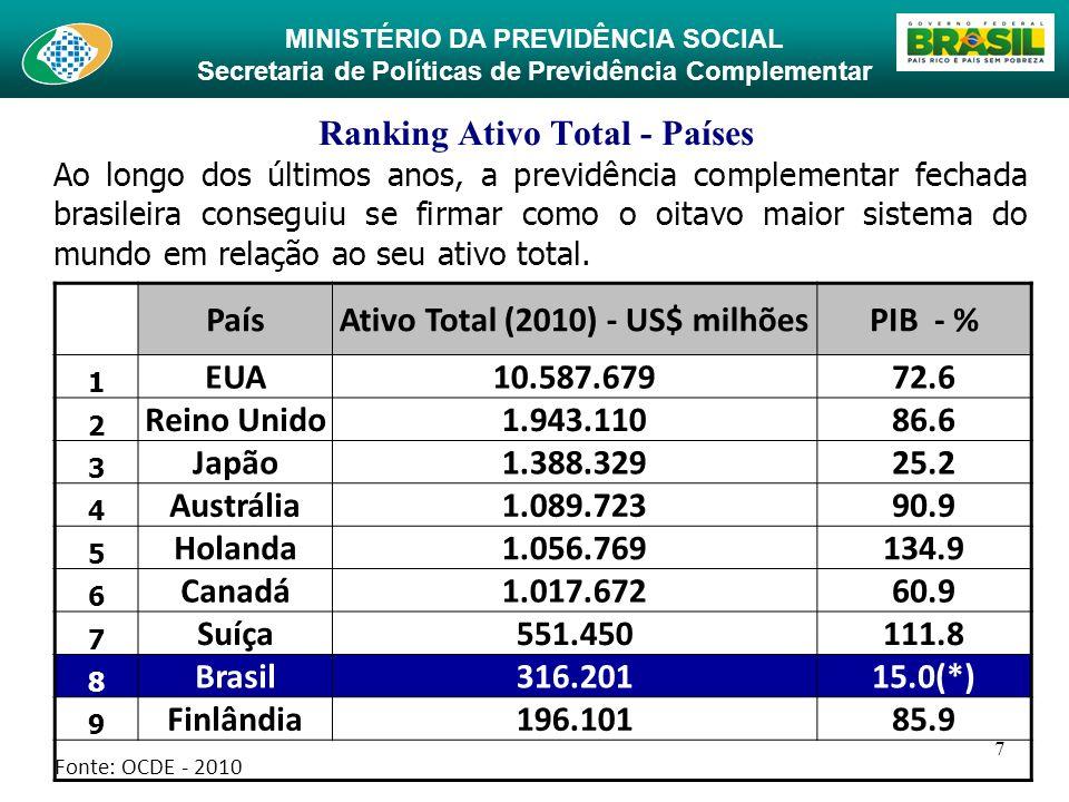 MINISTÉRIO DA PREVIDÊNCIA SOCIAL Secretaria de Políticas de Previdência Complementar 7 Ranking Ativo Total - Países Ao longo dos últimos anos, a previ