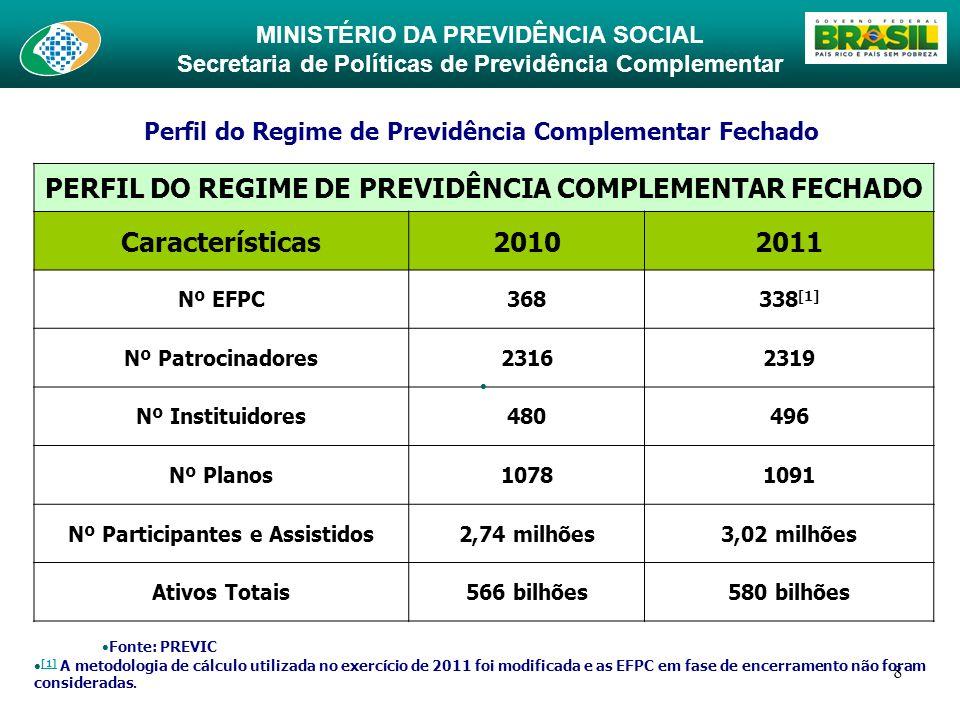 MINISTÉRIO DA PREVIDÊNCIA SOCIAL Secretaria de Políticas de Previdência Complementar 8 Perfil do Regime de Previdência Complementar Fechado PERFIL DO