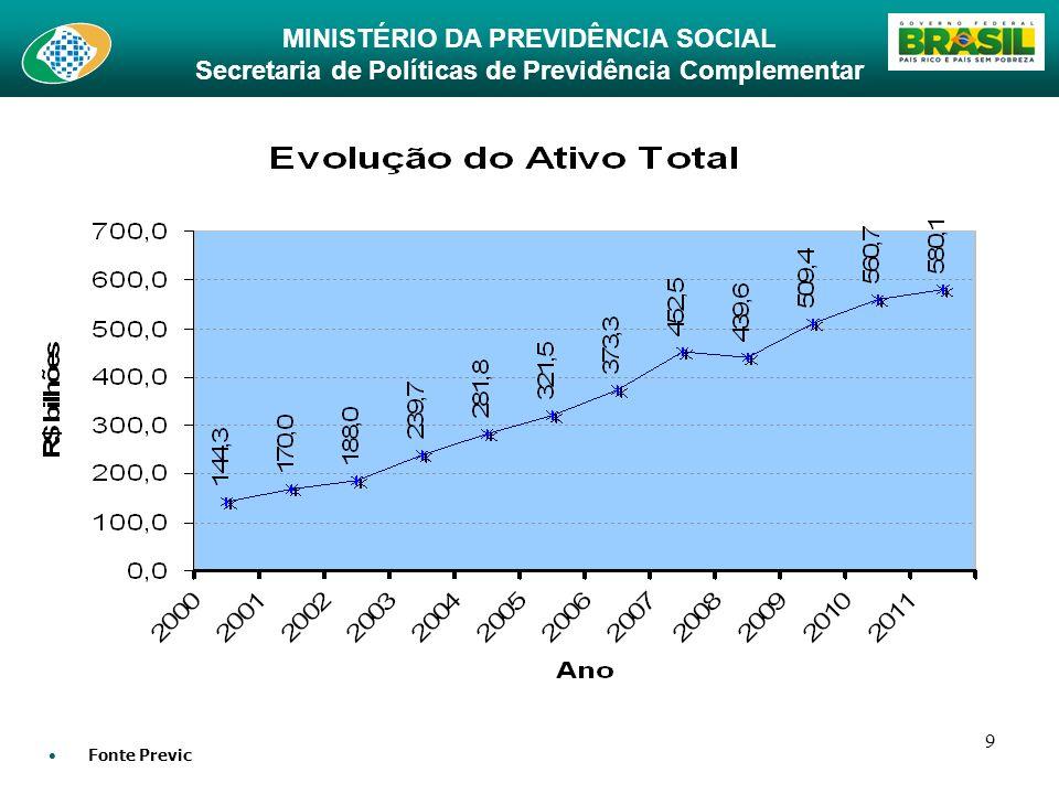 MINISTÉRIO DA PREVIDÊNCIA SOCIAL Secretaria de Políticas de Previdência Complementar 20 Cenário: Sem Fundo Especiais / Mulheres Com Fundo Especiais / Mulheres Item de Custo Meta de 94,51% SRB Meta de 87,81% SRB Capitalização das Contas (CD) 16,25% 14,35% Fundo Benef.