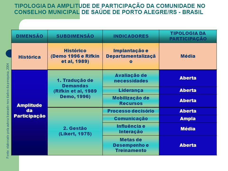 TIPOLOGIA DA AMPLITUDE DE PARTICIPAÇÃO DA COMUNIDADE NO CONSELHO MUNICIPAL DE SAÚDE DE PORTO ALEGRE/RS - BRASIL DIMENSÃOSUBDIMENSÃOINDICADORES TIPOLOG