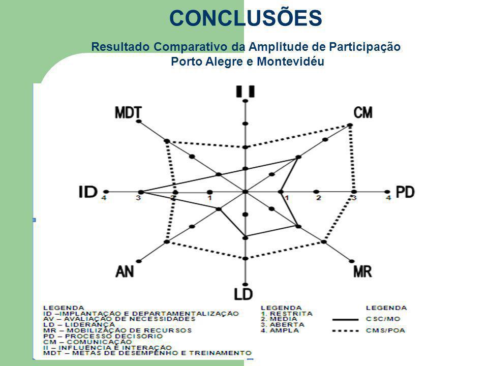 CONCLUSÕES Resultado Comparativo da Amplitude de Participação Porto Alegre e Montevidéu