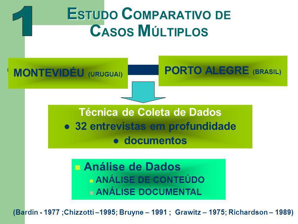 E STUDO C OMPARATIVO DE C ASOS M ÚLTIPLOS Técnica de Coleta de Dados 32 entrevistas em profundidade documentos (Bardin - 1977 ;Chizzotti –1995; Bruyne