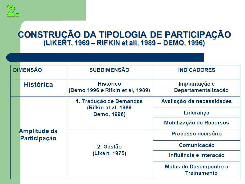 CONSTRUÇÃO DA TIPOLOGIA DE PARTICIPAÇÃO (LIKERT, 1969 – RIFKIN et all, 1989 – DEMO, 1996) DIMENSÃOSUBDIMENSÃOINDICADORES Histórica Histórico (Demo 199