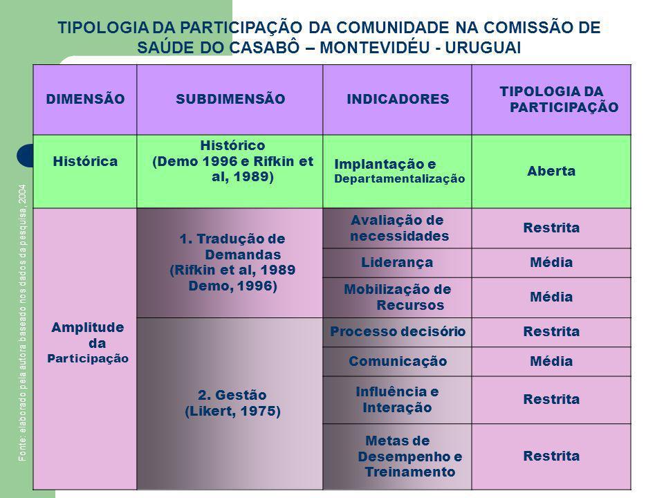 DIMENSÃOSUBDIMENSÃOINDICADORES TIPOLOGIA DA PARTICIPAÇÃO Histórica Histórico (Demo 1996 e Rifkin et al, 1989) Implantação e Departamentalização Aberta