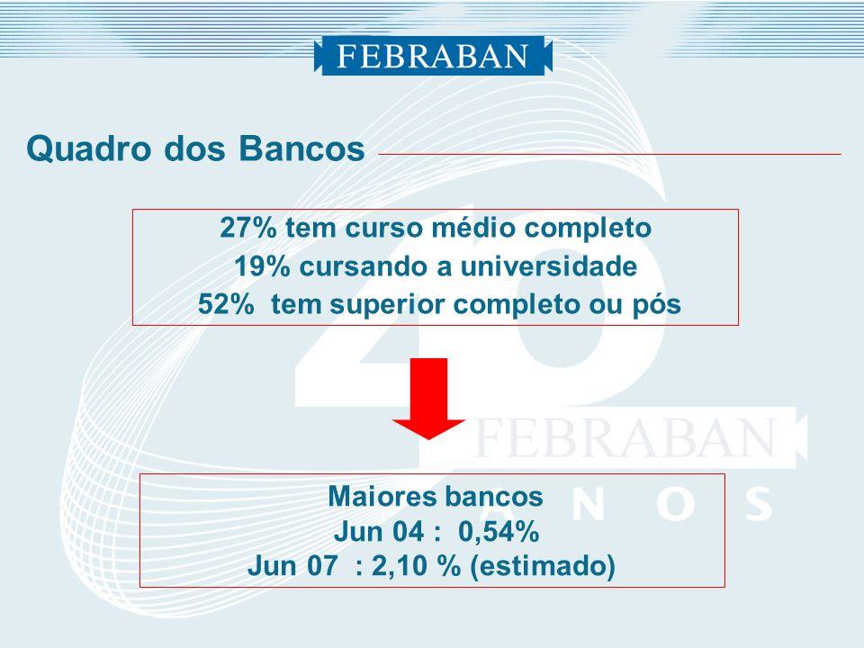 Quadro dos Bancos 27% tem curso médio completo 19% cursando a universidade 52% tem superior completo ou pós Maiores bancos Jun 04 : 0,54% Jun 07 : 2,1