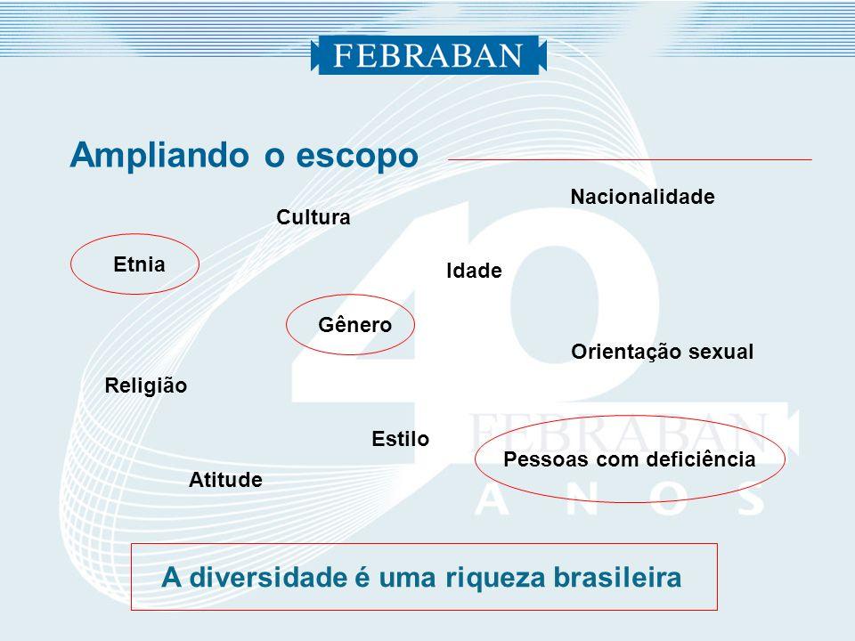 Ampliando o escopo A diversidade é uma riqueza brasileira Etnia Nacionalidade Gênero Religião Pessoas com deficiência Estilo Orientação sexual Atitude