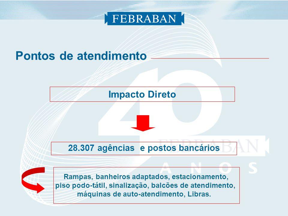 Impacto Direto 28.307 agências e postos bancários Pontos de atendimento Rampas, banheiros adaptados, estacionamento, piso podo-tátil, sinalização, bal