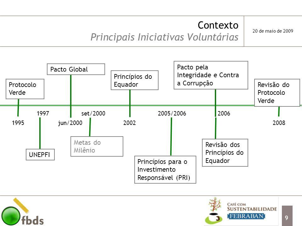 20 Ampliação dos Princípios do Equador Política de Risco Socioambiental (2002) 3 modelos de questionários para análise Monitoramento de licenças ambientais, disposição de resíduos sólidos, trabalho infantil, segurança e medicina no trabalho, entre outros Pioneirismo na implantação dos Princípios (2003) Análise de projetos a partir de US$ 10 M Auditorias ambientais e visitas realizadas em empresas avaliadas para verificação de aspectos de sustentabilidade nas instalações produtivas Forte atuação para mobilizar outros bancos 2007 - reunião com outros bancos para leitura conjunta da versão revisada Adesão do Banco Santander aos Princípios do Equador (abril 2009) 20 de maio de 2009